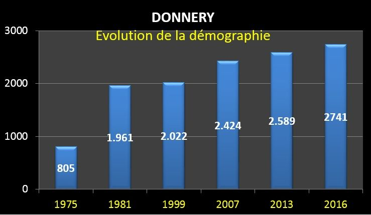 donnery_population